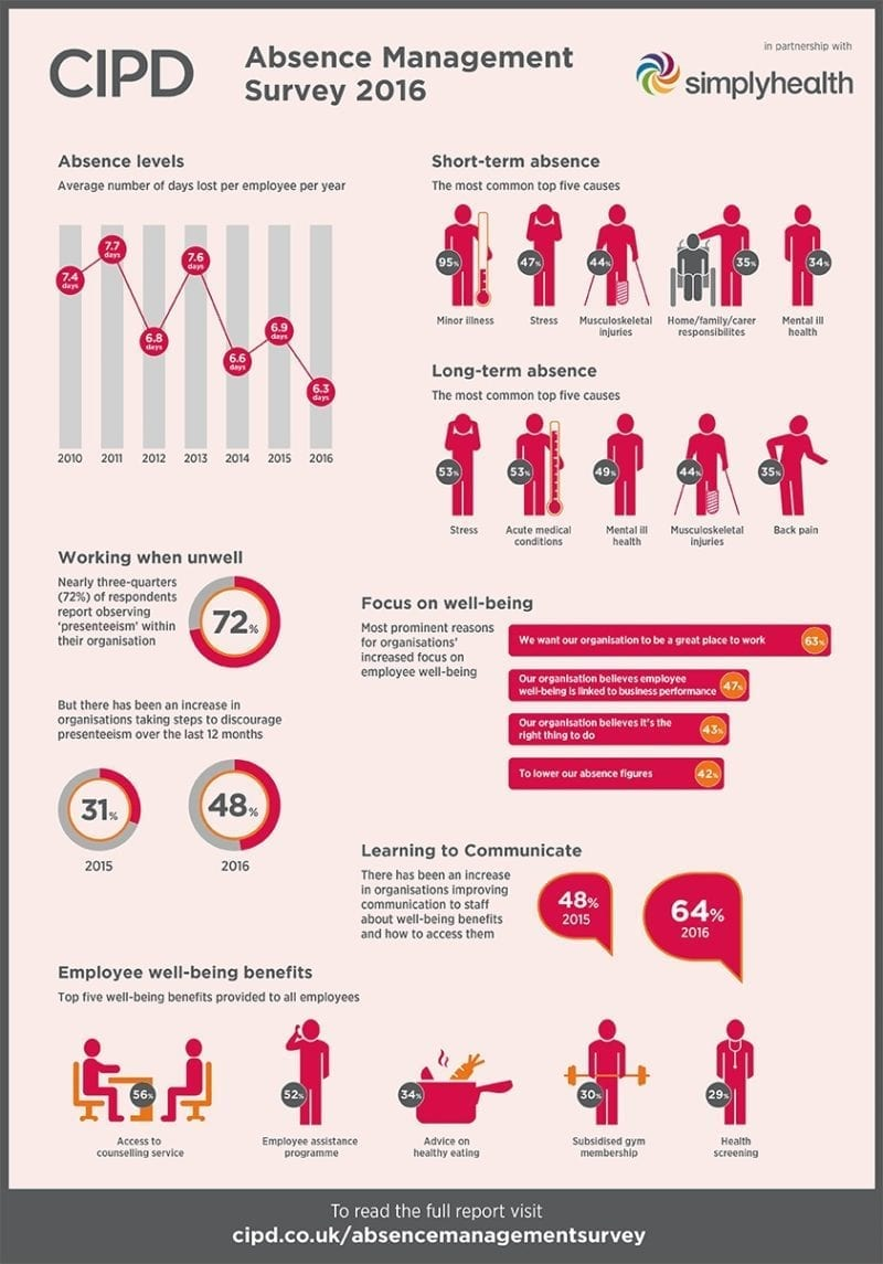 absence managment infographic