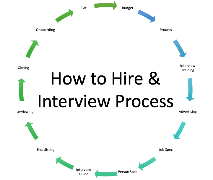 diagram showing how to hire and interview guide process